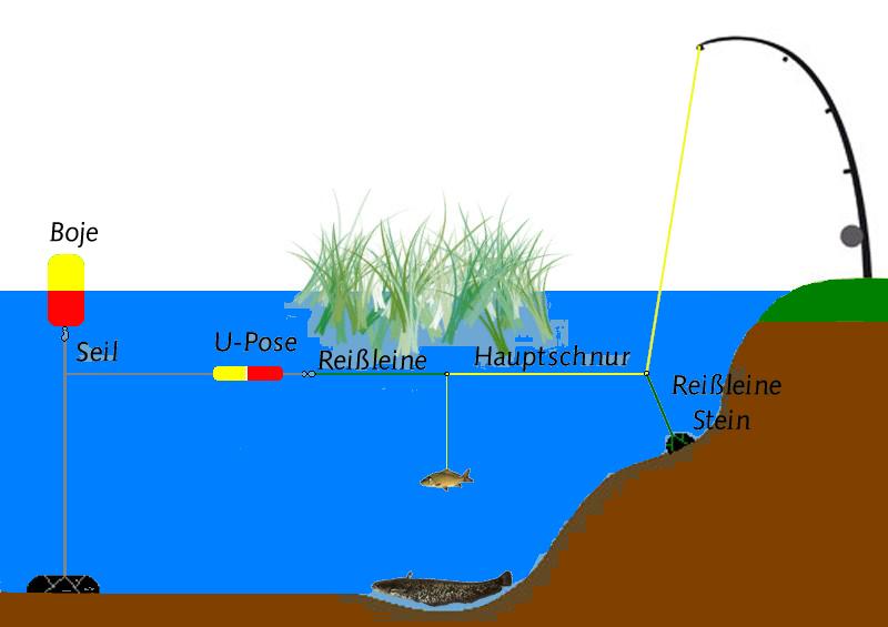 Подводная растяжка